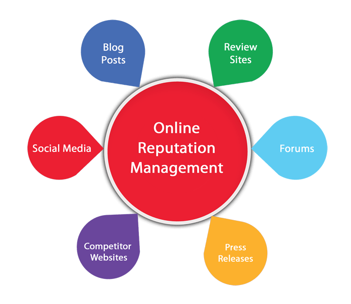 Cost Of Online Reputation Management