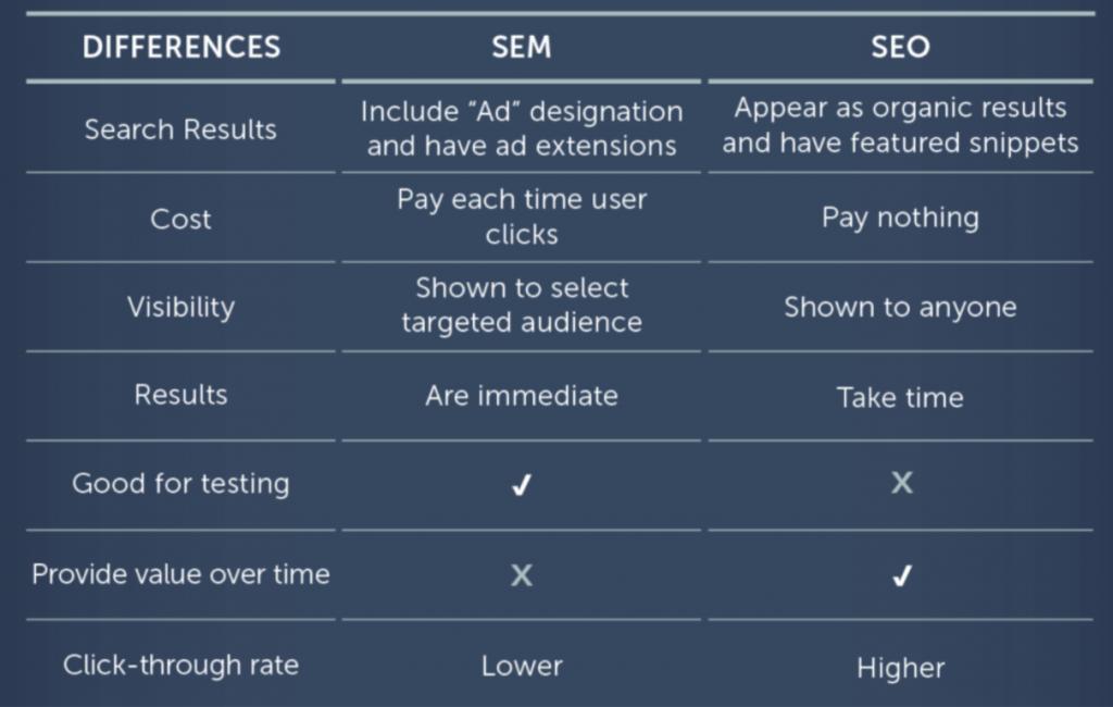 Table of SEO vs SEM