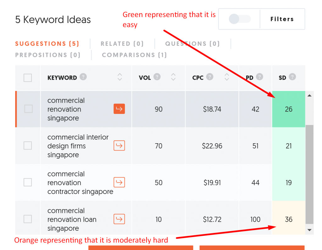 Showing the competition of SEO and SEM keywords